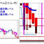 主要通貨ペア:本日分の重要目標値レベル       0621