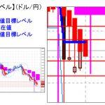 主要通貨ペア:本日分の重要目標値レベル  あくまでも一時的な落ち着き       0629