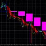 平均足改良版:ドル円 トレンドに沿ってわかりやすい状況が続くが・・・     0707