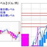 主要通貨ペア:本日分の重要目標値レベル      0721