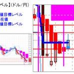 主要通貨ペア:本日分の重要目標値レベル 103前半の壁を超えると・・・      0701