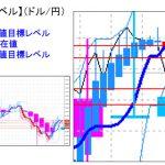 主要通貨ペア:本日分の重要目標値レベル  円買い優勢に  0726