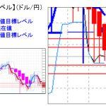 ■主要通貨ペア:上値が重い・・・&重要目標値レベル      0802