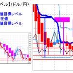 主要通貨ペア: 平均足改良版でみる重要目標値レベル      0816