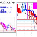 主要通貨ペア: 平均足改良版でみる重要目標値レベル    0817