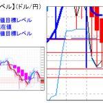 ■主要通貨ペア:週足の平均足は転換?&重要目標値レベル     0801