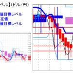 主要通貨ペア: 平均足改良版でみる重要目標値レベル   0930