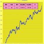T-ブレイク:最近の売買成績&そのコツとは?  1007