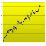 T-ブレイク:売買成績&損益グラフです! 1031