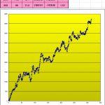T-ブレイク:最新売買成績&損益グラフです!(1月〜 +1638P) 1104