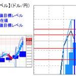 主要通貨ペア:平均足改良版でみる重要目標値レベル   1117