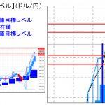 主要通貨ペア:平均足改良版でみる重要目標値レベル   1118