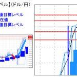 主要通貨ペア:平均足改良版でみる重要目標値レベル   1121