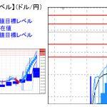 主要通貨ペア:平均足改良版でみる重要目標値レベル   1124