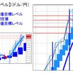 主要通貨ペア:平均足改良版でみる重要目標値レベル   1128