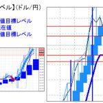 主要通貨ペア:平均足改良版でみる重要目標値レベル   1129