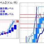 主要通貨ペア:平均足改良版でみる重要目標値レベル   1130