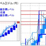 主要通貨ペア:平均足改良版でみる重要目標値レベル   1219