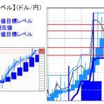 主要通貨ペア:平均足改良版でみる重要目標値レベル   1220
