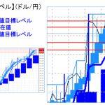 主要通貨ペア:平均足改良版でみる重要目標値レベル   1222