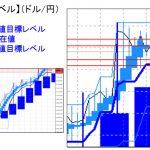 主要通貨ペア:平均足改良版でみる重要目標値レベル   1226