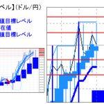 主要通貨ペア:平均足改良版でみる重要目標値レベル   1206