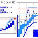 主要通貨ペア:平均足改良版でみる重要目標値レベル   1207