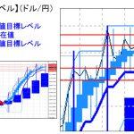主要通貨ペア:平均足改良版でみる重要目標値レベル   1208