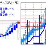 主要通貨ペア:平均足改良版でみる重要目標値レベル   1214