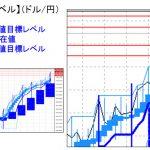 主要通貨ペア:平均足改良版でみる重要目標値レベル   1215