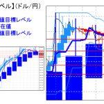 主要通貨ペア:平均足改良版でみる重要目標値レベル   0106