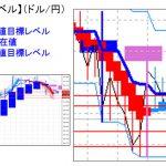 主要通貨ペア:平均足改良版でみる重要目標値レベル  日足「陰線転換」の可能性   0123