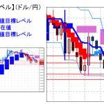 主要通貨ペア:平均足改良版でみる重要目標値レベル  「陰線継続」で113円割れを目指すか?   0126