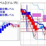 主要通貨ペア:平均足改良版でみる重要目標値レベル  日足実体部を超えて推移   0127