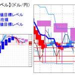 主要通貨ペア:平均足改良版でみる重要目標値レベル  日足が陰線転換の可能性   0131