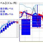主要通貨ペア:平均足改良版でみる重要目標値レベル   0110