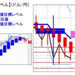 主要通貨ペア:平均足改良版でみる重要目標値レベル  陰線転換の可能性  0116