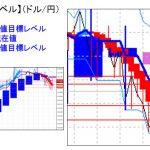 主要通貨ペア:平均足改良版でみる重要目標値レベル  日足「実体部」の「上」で推移    0118