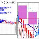 主要通貨ペア:平均足改良版でみる重要目標値レベル  日足は陽線転換中  0214