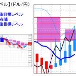 主要通貨ペア:平均足改良版でみる重要目標値レベル  日足は陽線転換中  0215