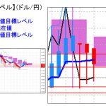 主要通貨ペア:平均足改良版でみる重要目標値レベル  日足は陰線転換   0220