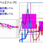 主要通貨ペア:平均足改良版でみる重要目標値レベル  日足は陽線転換の可能性   0222