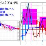 主要通貨ペア:平均足改良版でみる重要目標値レベル  日足は陽線転換の可能性   0223