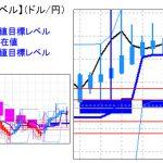 主要通貨ペア:平均足改良版でみる重要目標値レベル : 日足は陰線転換の可能性