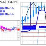 主要通貨ペア:平均足改良版でみる重要目標値レベル : 日足は陰線に転換