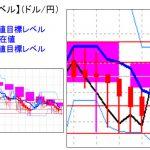 主要通貨ペア:平均足改良版でみる重要目標値レベル  日足は陽線転換の可能性も  0301