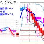 主要通貨ペア:平均足改良版でみる重要目標値レベル : 日足は陽線転換の可能性も