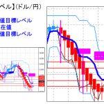 主要通貨ペア:平均足改良版でみる重要目標値レベル : 日足は陽線転換確定?