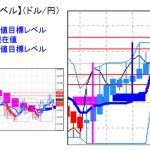 主要通貨ペア:平均足改良版でみる重要目標値レベル : 日足、週足共に陽線継続中