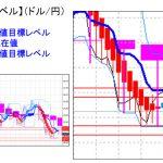 主要通貨ペア:平均足改良版でみる重要目標値レベル : ミドルラインを下回り日足も陰線転換の可能性